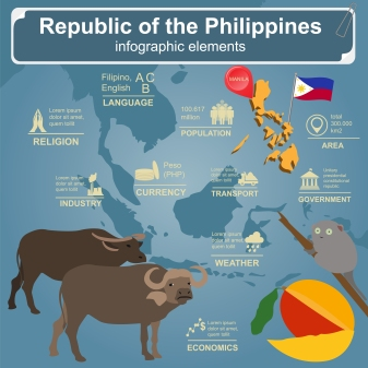 Philippines  infographics, statistical data, sights. Vector illustration